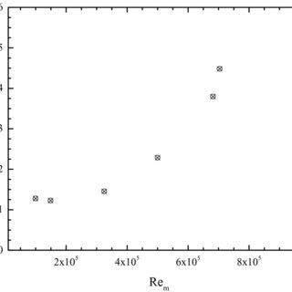 Selected sample of the mean velocity magnitude for the