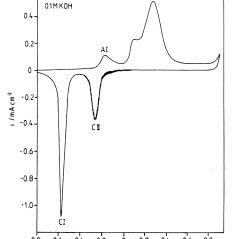 Potential/pH (Pourbaix) diagrams for the system Cu/S/H 2 O