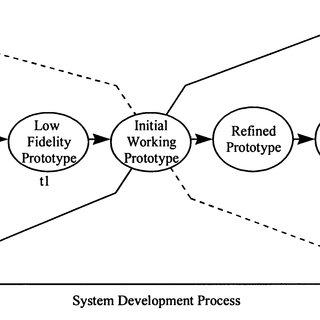(PDF) Toward Preprototype User Acceptance Testing of New