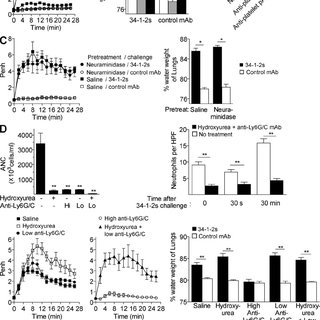 Neither platelets nor neutrophils are required for mTRALI