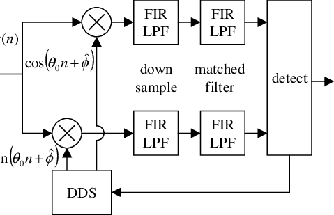Block diagram of basic QPSK/QAM digital receiver