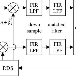 Block diagram of basic QPSK/QAM digital receiver