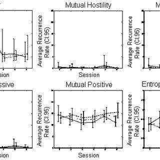(PDF) A Characteristic Destabilization Profile in Parent