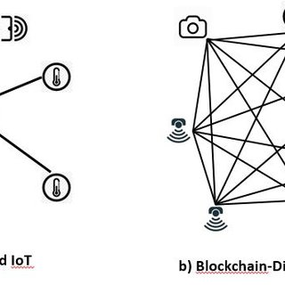IoT-blockchain network layout in comparison with existing