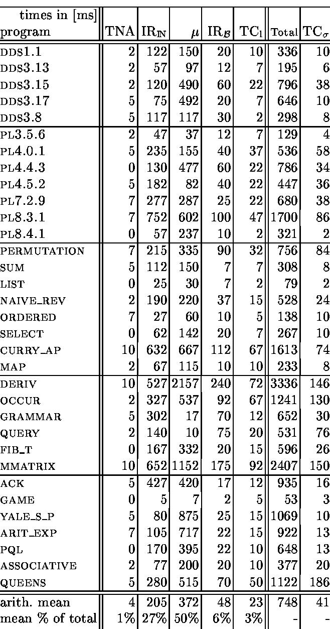 cTI 0.22 on Pentium II, 300 MHz, SICStus 3.8.2, 3.1 Mlips