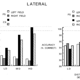 Sample trial sequence, stimuli, and results from