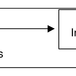 Cause & Effects Matrix-Prioritization of Improvement