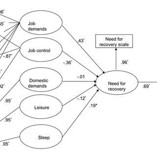 (PDF) Job characteristics and off-job activities as