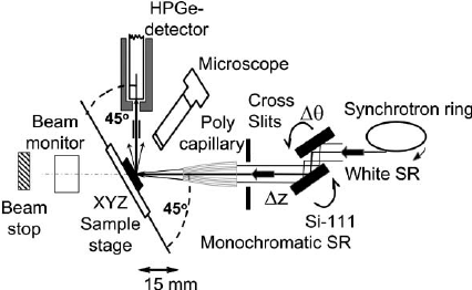 Set up for X-ray absorption measurements (XAS, EXAFS or