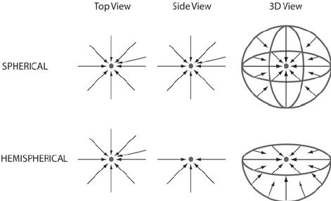 Ideal geometry of spherical and hemispherical flow