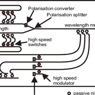 (PDF) INTEGRATED OPTICAL FILTERS BASED ON MICRORING RESONATORS