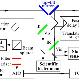 (PDF) Real-time optical path difference compensation at