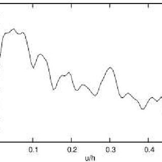 YADE simulation of a granular specimen 10 × 2 cm subject