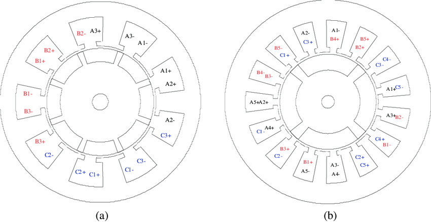 Winding layout of (a) 9-slots/8-poles BLDC machine with