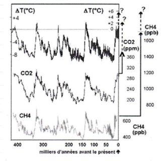 (PDF) Réchauffement climatique : bases scientifiques pour