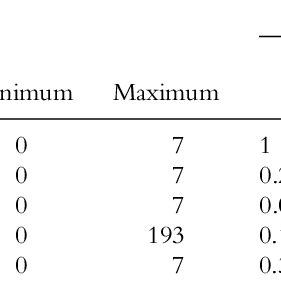 Multiple regression quadratic assignment procedure (MRQAP