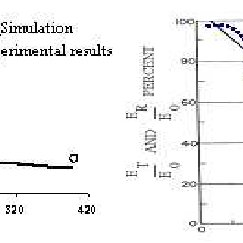 a and b. Comparison between experiment and simulation by