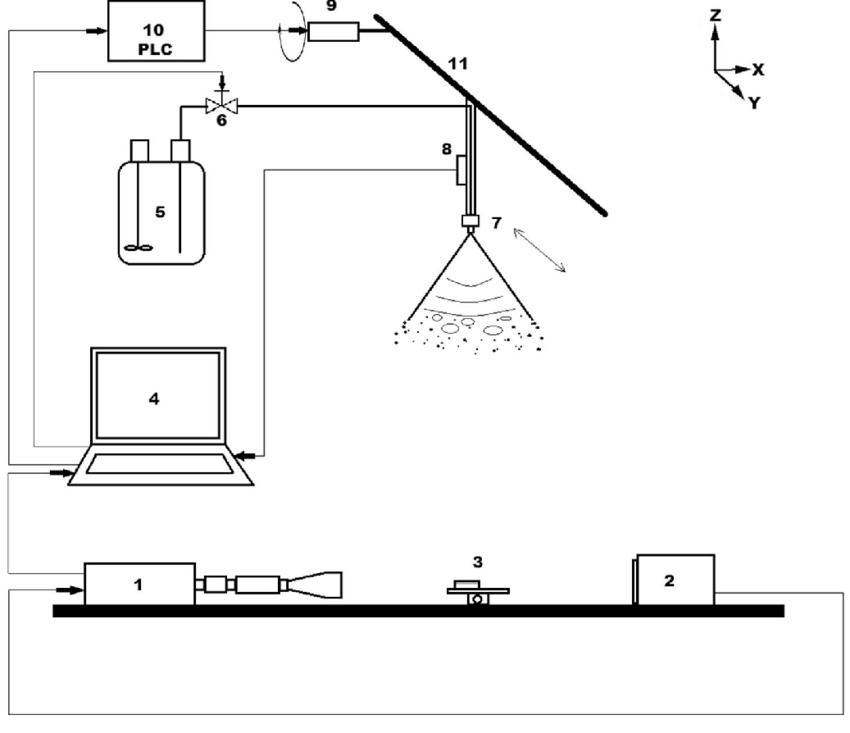 Dynamic spray application bench: 1 high-speed camera 2 LED