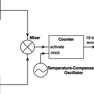 (PDF) A 0.13-\μm CMOS interface circuit for a MEMS