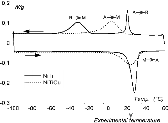 DSC diagram of NiTi and NiTiCu wires. At experimental