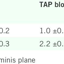 (PDF) Addition of transversus abdominis plane block to