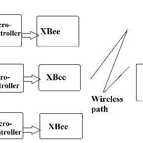 (PDF) Ultra-Low Power Wireless Sensor Networks: Overview