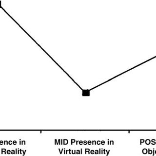 (PDF) Effects of virtual reality on presence and