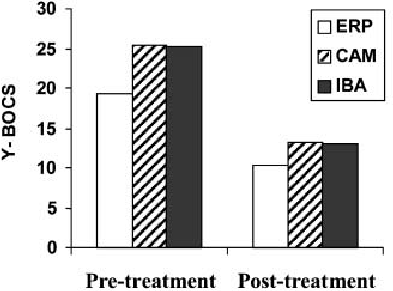 Pre and post-treatment scores on the Yale-Brown Obsessive