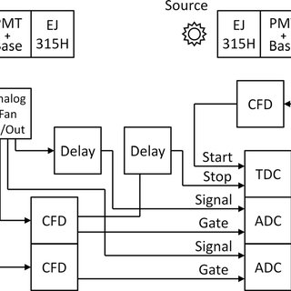 (a) Schematic of electronics setup for n-ToF utilizing