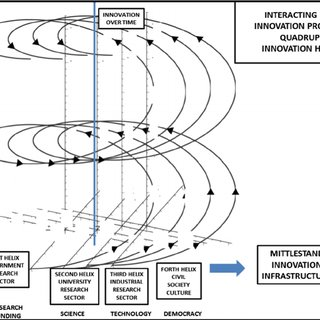 (PDF) Modeling an Innovation Intermediary System Within a