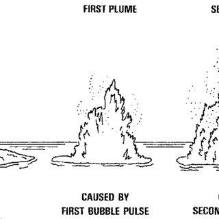 (PDF) Underwater Explosion Phenomena and Shock Physics