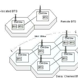 Equipment layout on Tower and BTS Cabin of the proposed