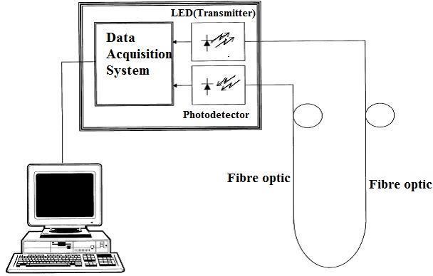 Schematic diagram of the intensity based gauge for liquid