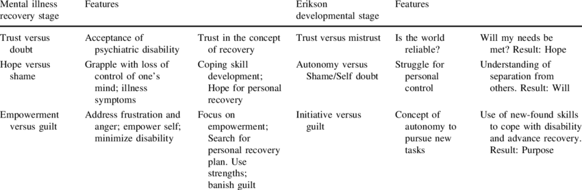 Mental illness recovery stages   Download Table