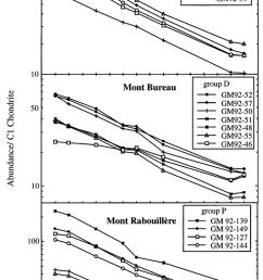 a incompatible element abundances in representative samples from both download scientific diagram [ 850 x 1334 Pixel ]
