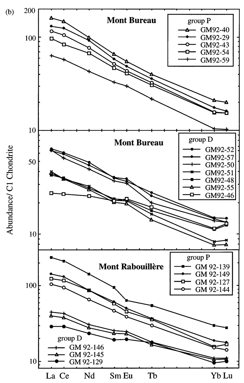 hight resolution of  a incompatible element abundances in representative samples from both download scientific diagram