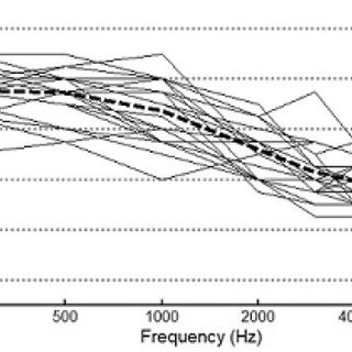 (PDF) Effects of Reverberation and Compression on