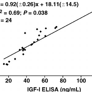 Linear regression analysis for IGF-I concentrations in