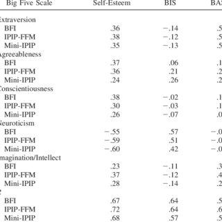 (PDF) The Mini-IPIP Scales: Tiny-yet-Effective Measures of