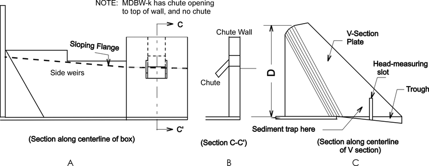 Schematic drawing of V section, box, and chute wall with