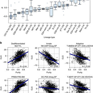 (PDF) Integrative analysis of breast cancer reveals