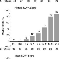 Sofa Score Icu Mortality Leather Repair Bangalore (pdf) Severity Of Illness