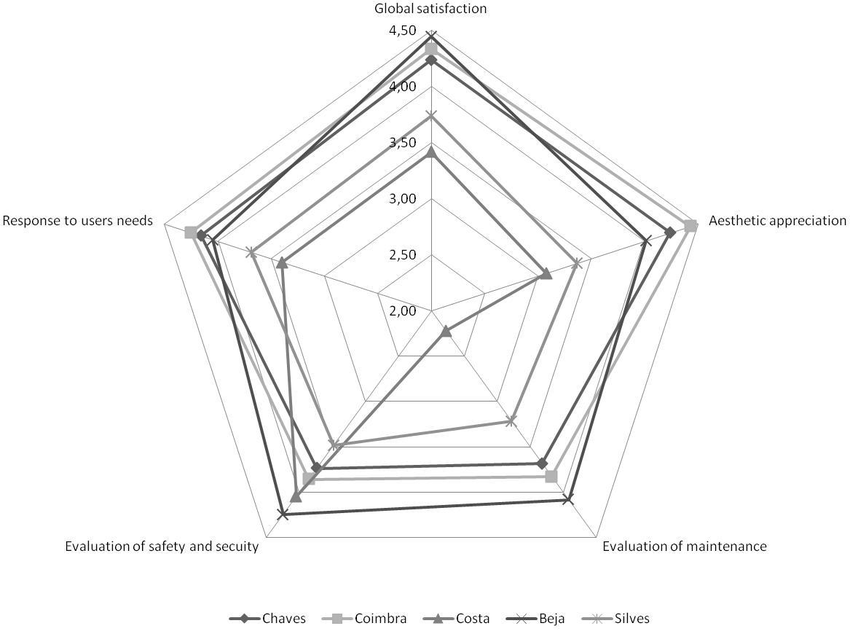 -Chart of the user's evaluation using a likert scale (1-5
