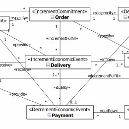 purchasing cycle diagram ready remote car starter wiring uml class for the parts transaction model 1 0 errors after