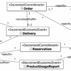 Inventory Management Model Diagram Site To Vpn Uml Class For The System 16 5 Errors After Correction