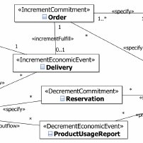 inventory management model diagram 2 light switch wiring uml class for the system 16 5 errors after correction