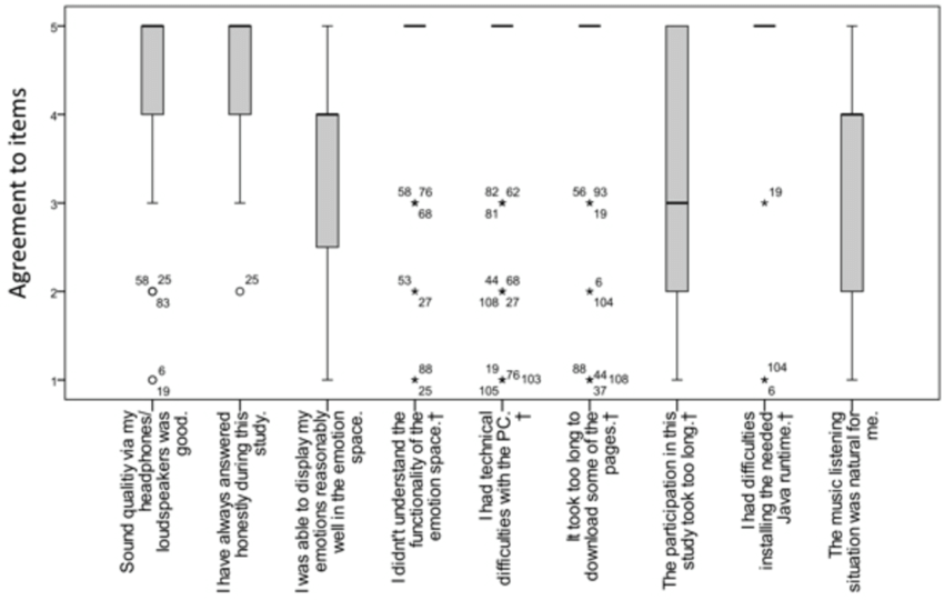 Box plot of mean agreement to certain aspects of the study