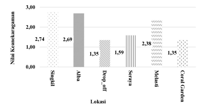 Gambar 3. Nilai kategori keanekaragaman (H') setiap site