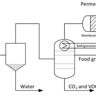 Simplified process flow diagram of an amine scrubber for