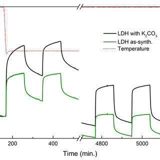 (left) An example of a isothermal sorption experiment. The